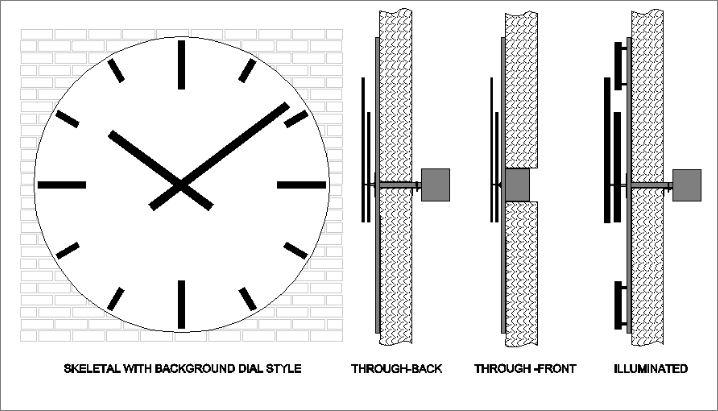skeletal clocks  u0026 marker clocks